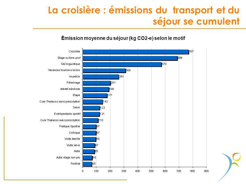 La croisière : émissions du transport et du séjour se cumulent