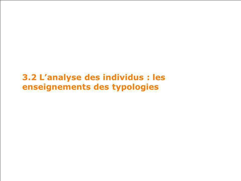 3.2 L'analyse des individus : les enseignements des typologies