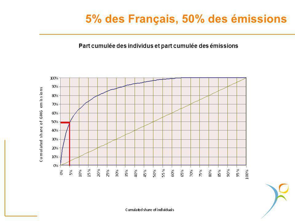 5% des Français, 50% des émissions