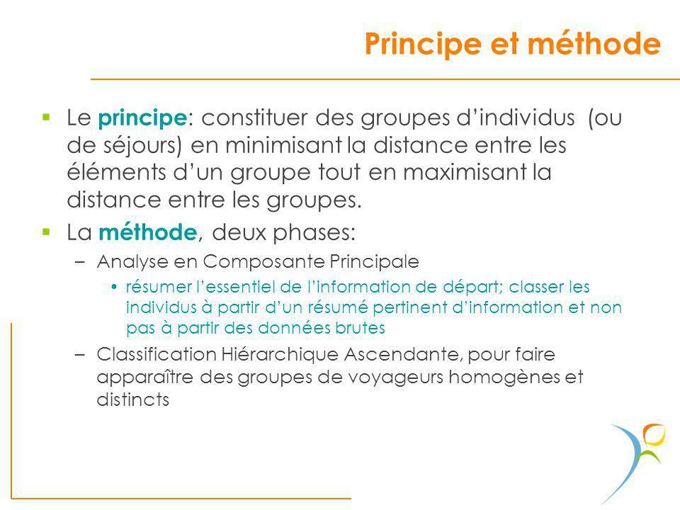 Principe et méthode