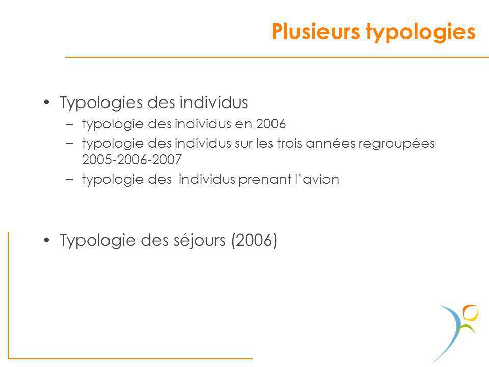 Plusieurs typologies Typologies des individus