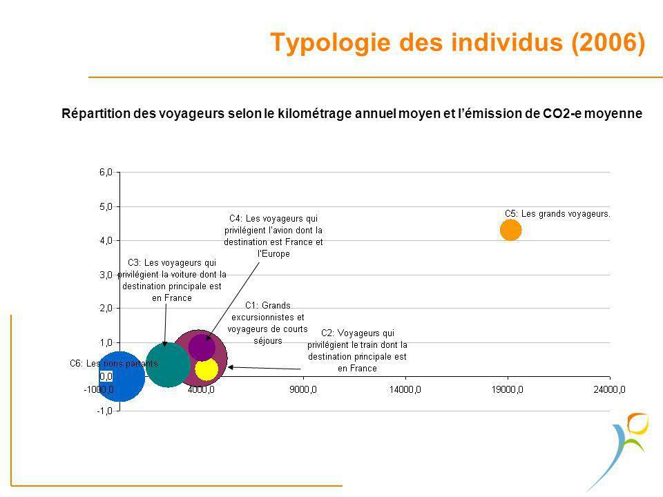 Typologie des individus (2006)