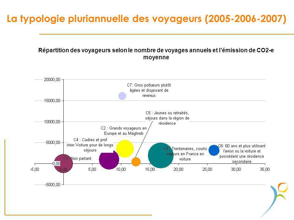 La typologie pluriannuelle des voyageurs (2005-2006-2007)