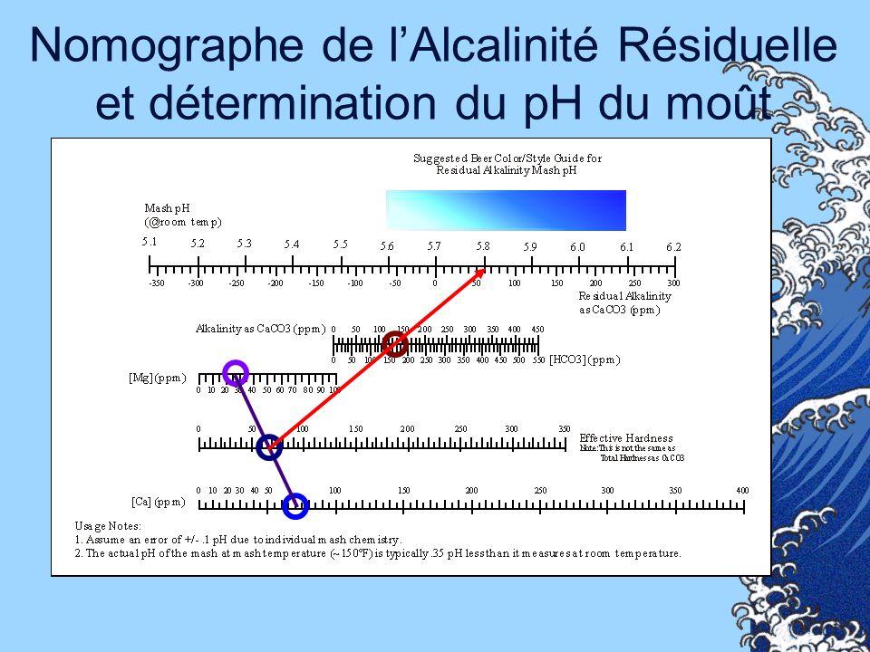 Nomographe de l'Alcalinité Résiduelle et détermination du pH du moût