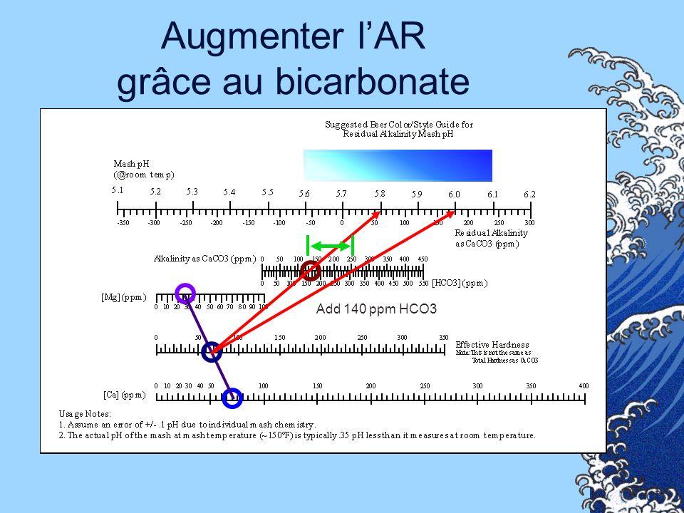 Augmenter l'AR grâce au bicarbonate
