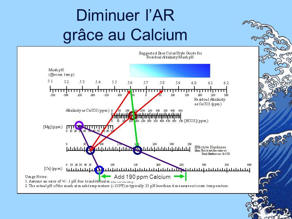 Diminuer l'AR grâce au Calcium
