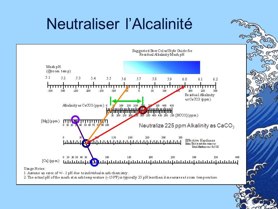 Neutraliser l'Alcalinité