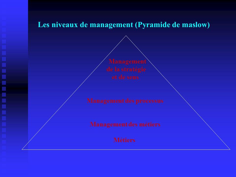 Les niveaux de management (Pyramide de maslow). Management