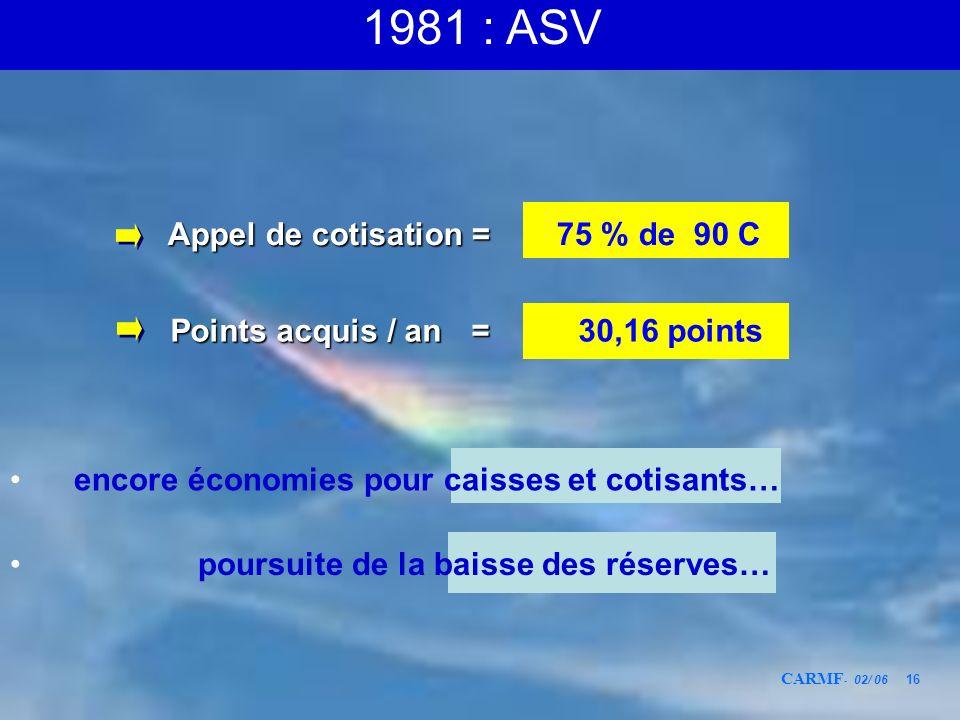 1981 : ASV Appel de cotisation = 75 % de 90 C