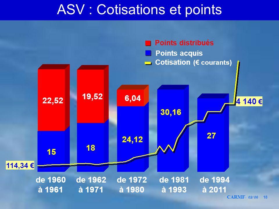 ASV : Cotisations et points
