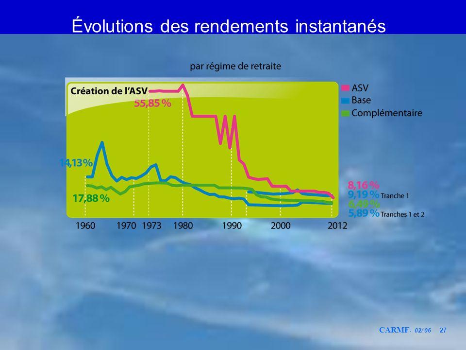 Évolutions des rendements instantanés