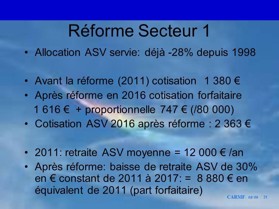Réforme Secteur 1 Allocation ASV servie: déjà -28% depuis 1998