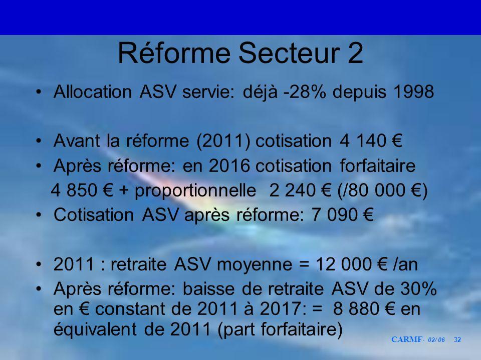 Réforme Secteur 2 Allocation ASV servie: déjà -28% depuis 1998