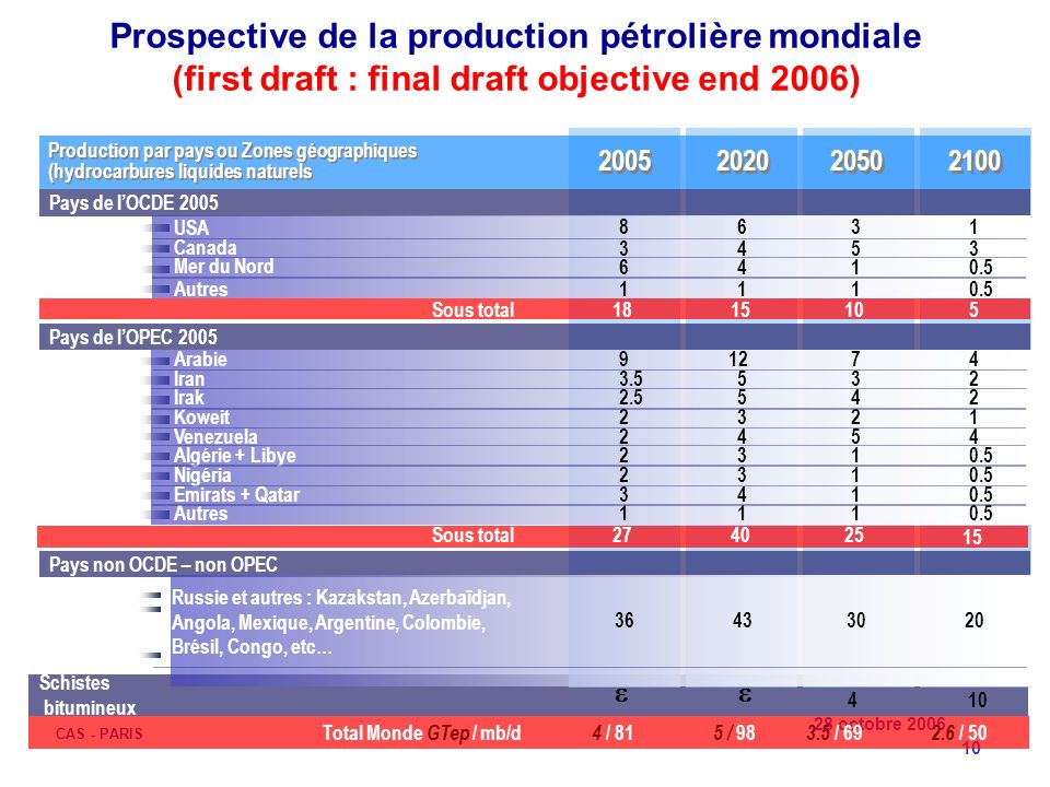 Prospective de la production pétrolière mondiale (first draft : final draft objective end 2006)