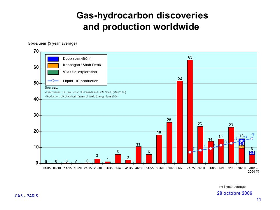 Gas-hydrocarbon discoveries and production worldwide