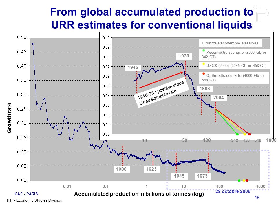 Accumulated production in billions of tonnes (log)