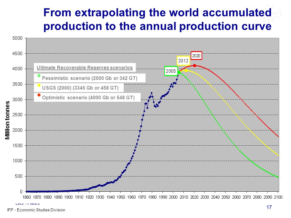 From extrapolating the world accumulated production to the annual production curve