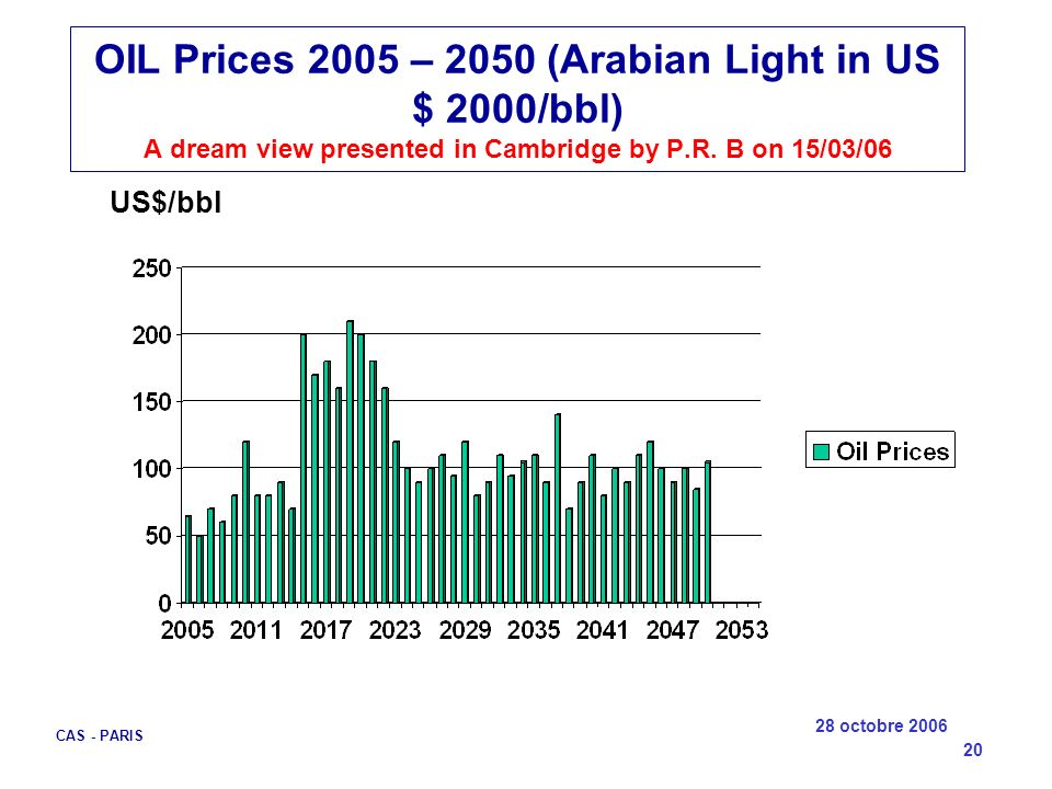 OIL Prices 2005 – 2050 (Arabian Light in US $ 2000/bbl) A dream view presented in Cambridge by P.R. B on 15/03/06