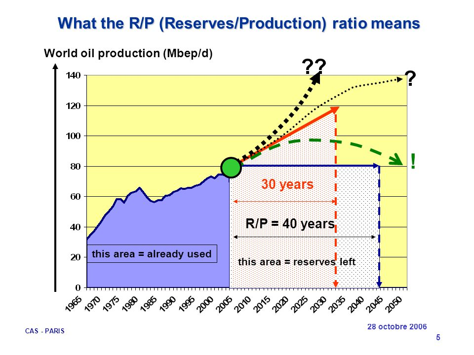 What the R/P (Reserves/Production) ratio means