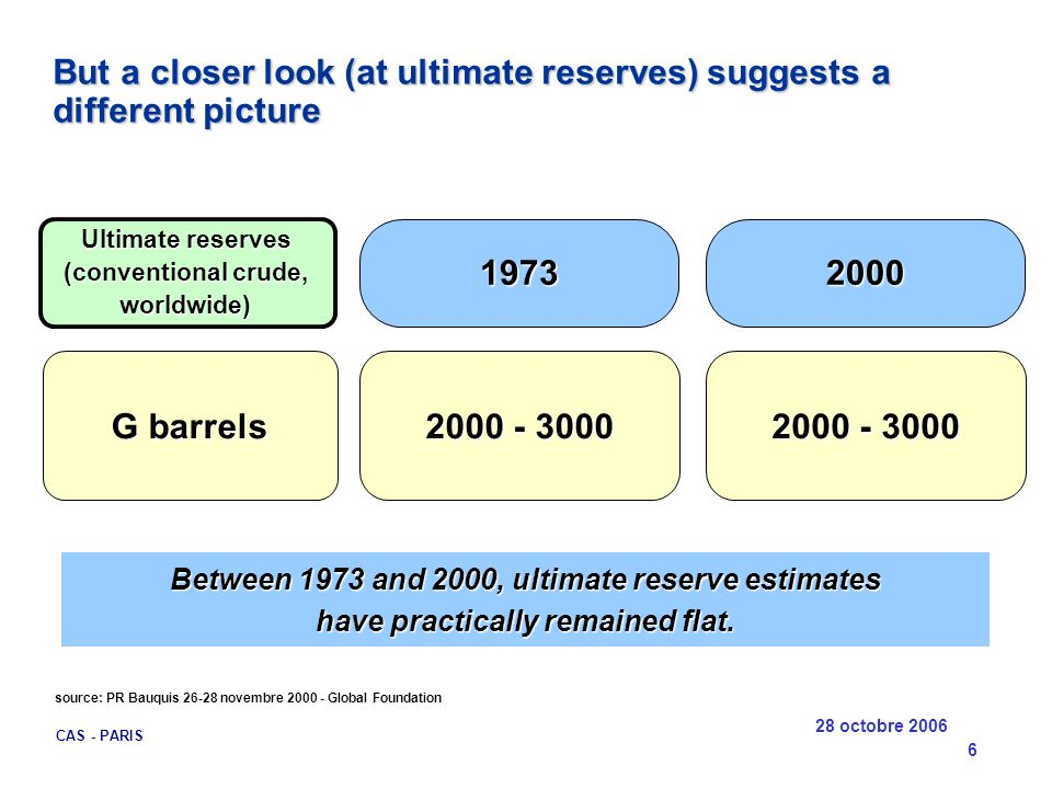 (conventional crude, worldwide)
