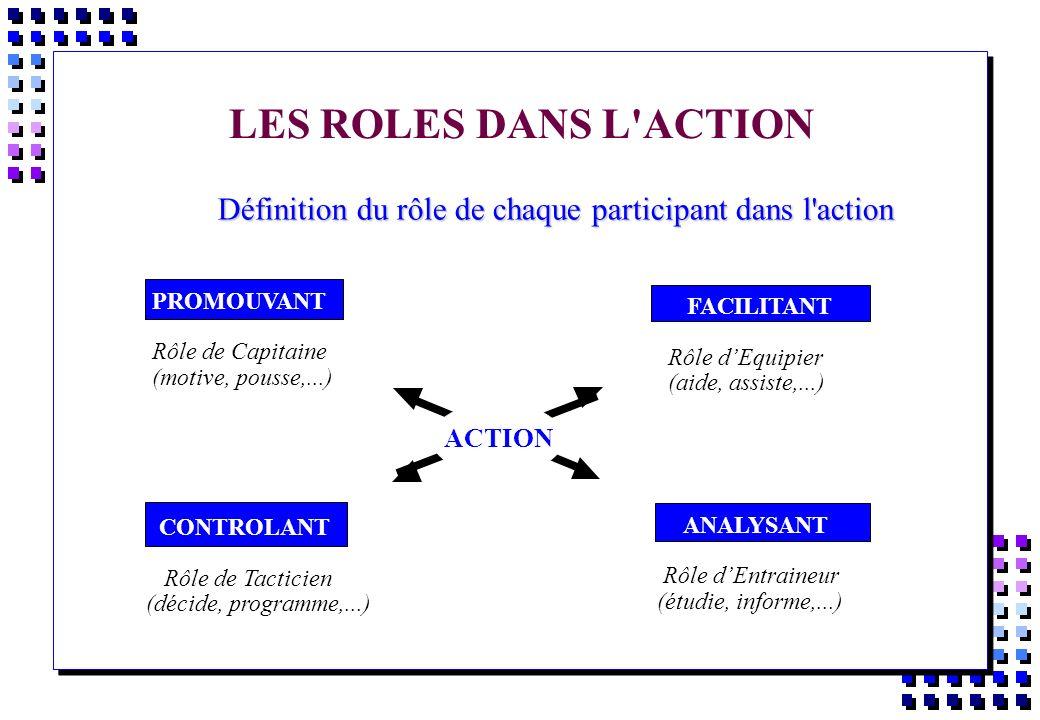 Définition du rôle de chaque participant dans l action