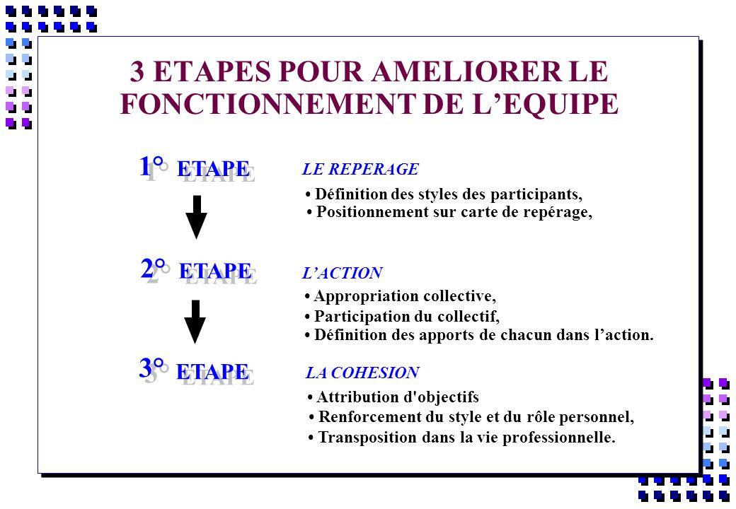 3 ETAPES POUR AMELIORER LE FONCTIONNEMENT DE L'EQUIPE