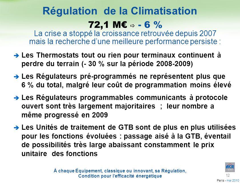 Régulation de la Climatisation