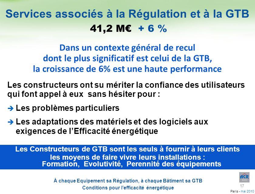 Services associés à la Régulation et à la GTB