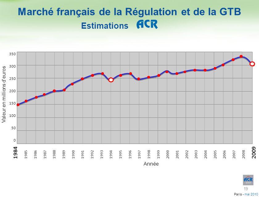 Marché français de la Régulation et de la GTB