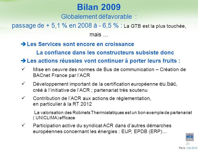 Bilan 2009 Globalement défavorable :