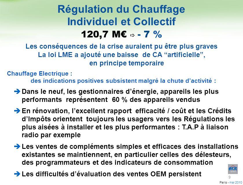 Régulation du Chauffage Individuel et Collectif
