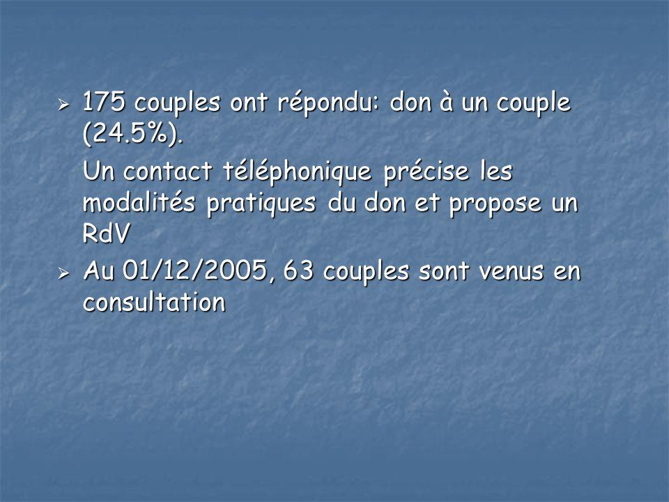 175 couples ont répondu: don à un couple (24.5%).