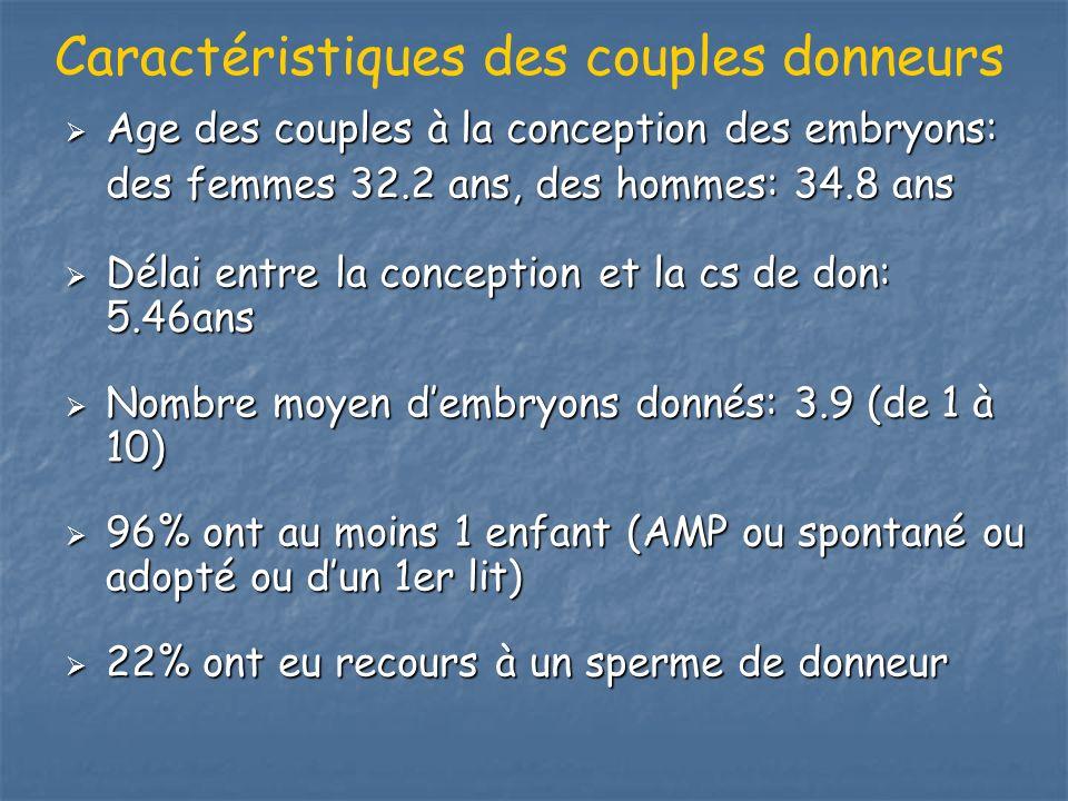 Caractéristiques des couples donneurs