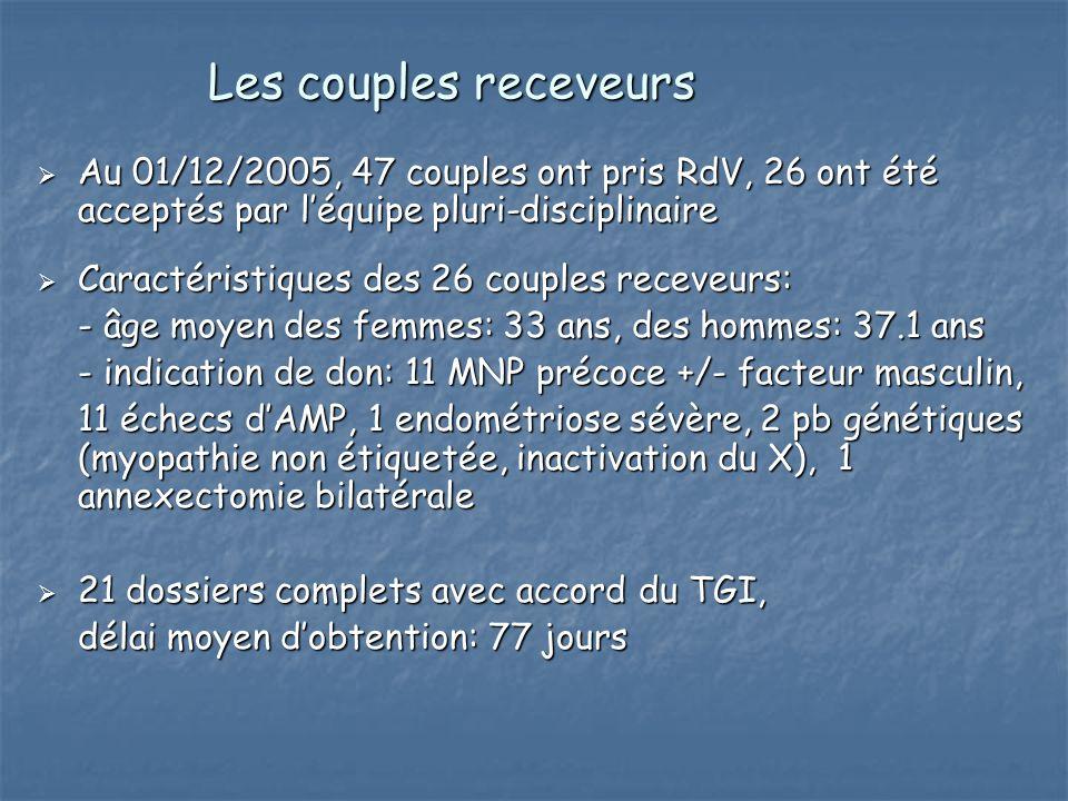Les couples receveurs Au 01/12/2005, 47 couples ont pris RdV, 26 ont été acceptés par l'équipe pluri-disciplinaire.