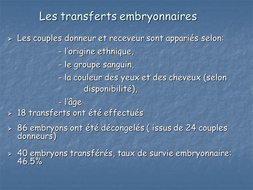 Les transferts embryonnaires