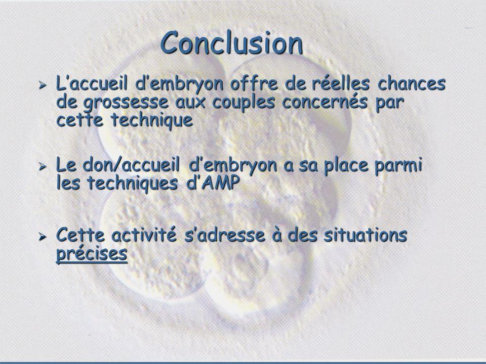 Conclusion L'accueil d'embryon offre de réelles chances de grossesse aux couples concernés par cette technique.
