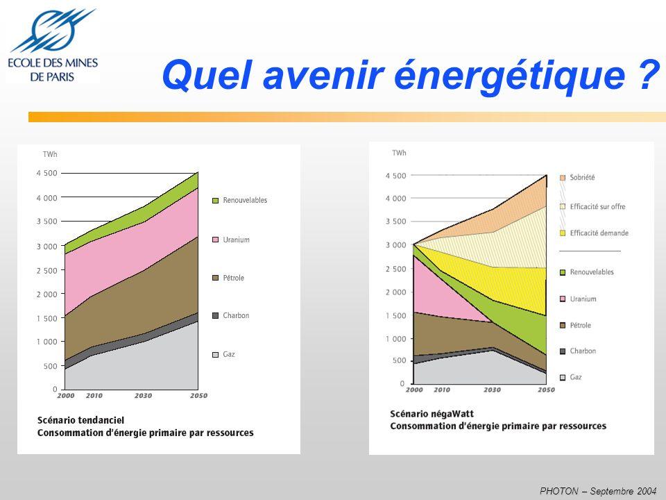 Quel avenir énergétique