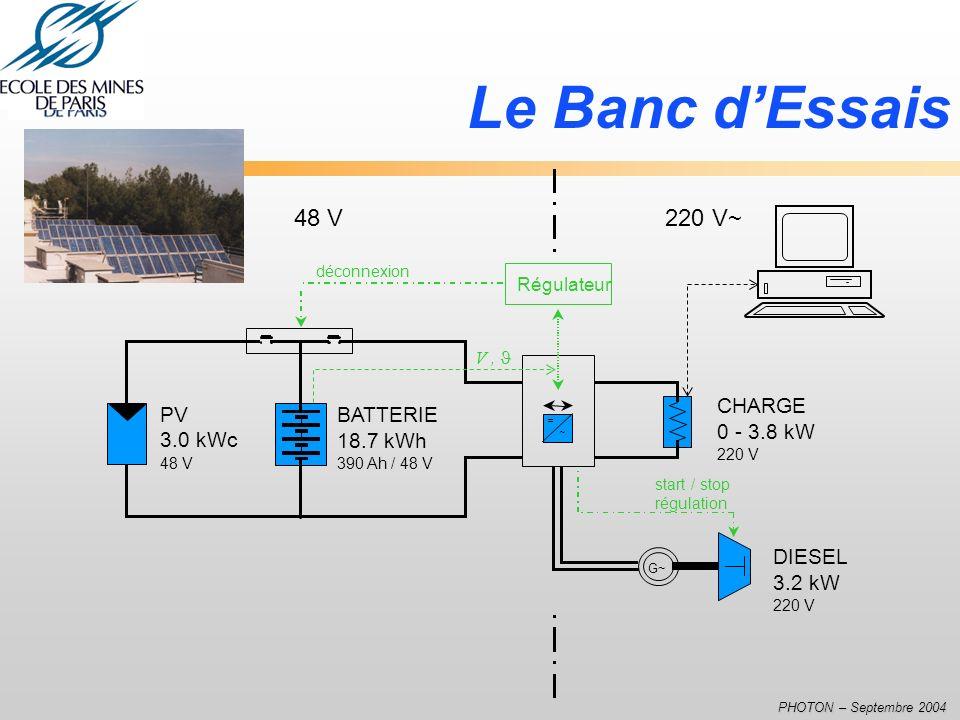 Le Banc d'Essais 48 V 220 V~ CHARGE PV 3.0 kWc BATTERIE 0 - 3.8 kW
