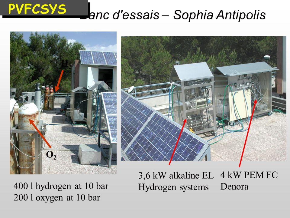 Banc d essais – Sophia Antipolis