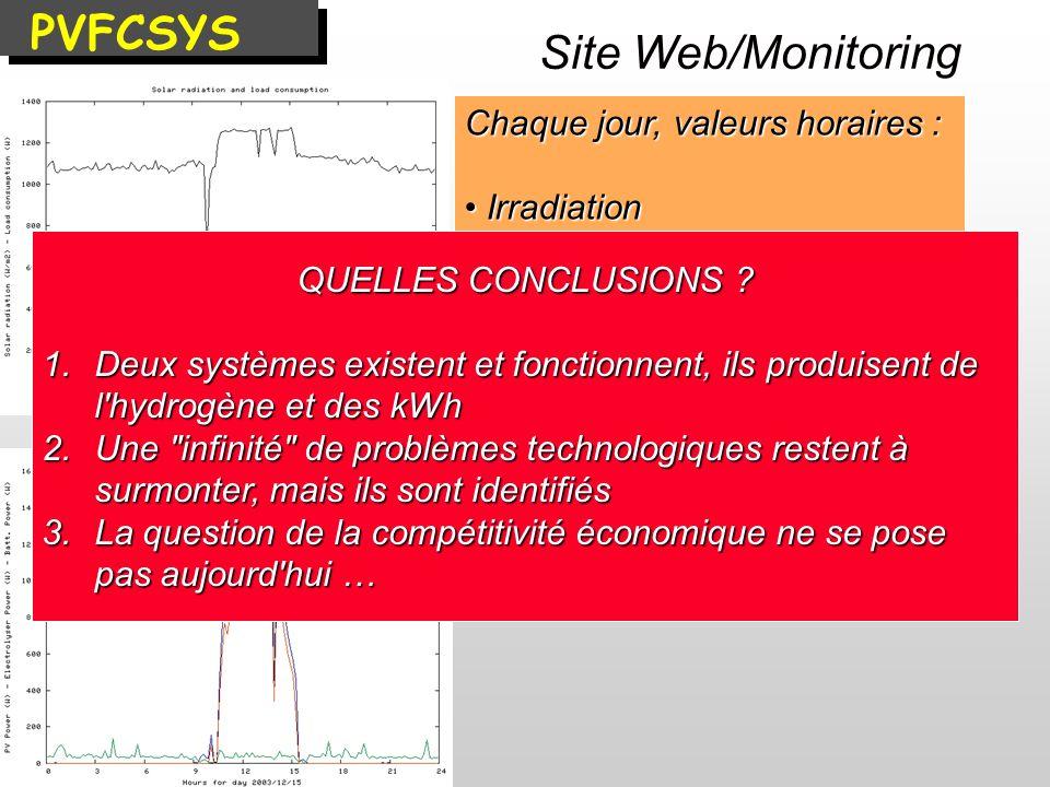 PVFCSYS Site Web/Monitoring Chaque jour, valeurs horaires :