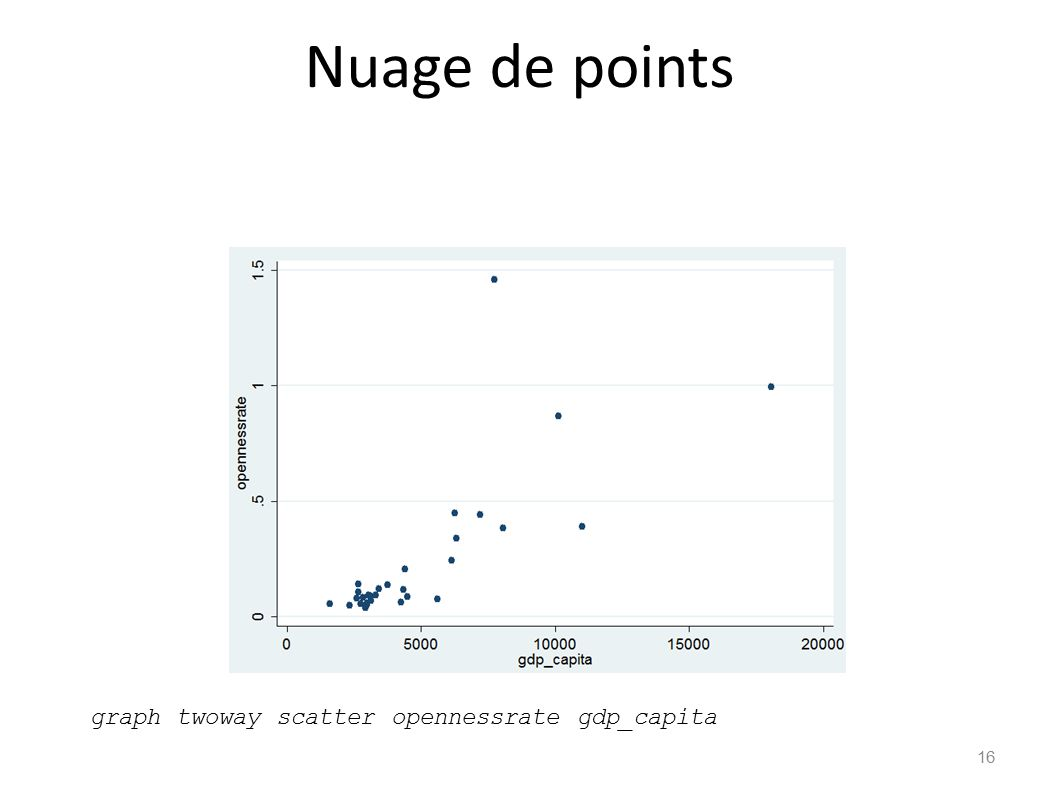 Nuage de points graph twoway scatter opennessrate gdp_capita