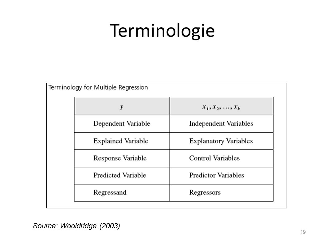 Terminologie Source: Wooldridge (2003)