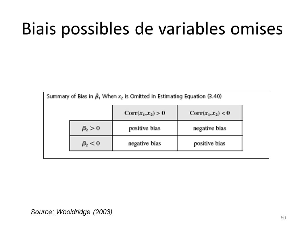 Biais possibles de variables omises