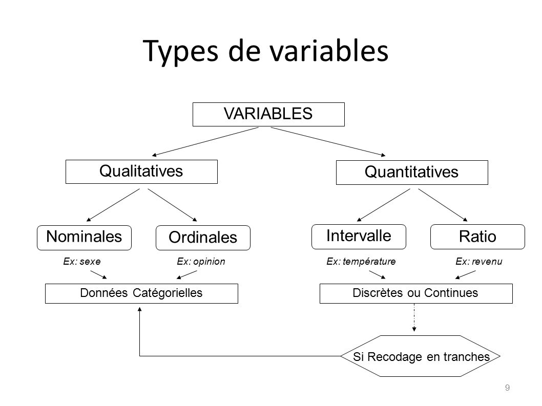 Types de variables VARIABLES Qualitatives Quantitatives Nominales