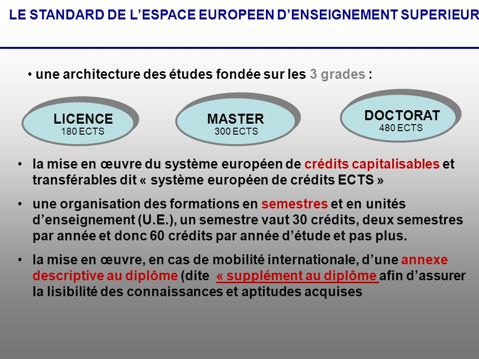 LE STANDARD DE L'ESPACE EUROPEEN D'ENSEIGNEMENT SUPERIEUR