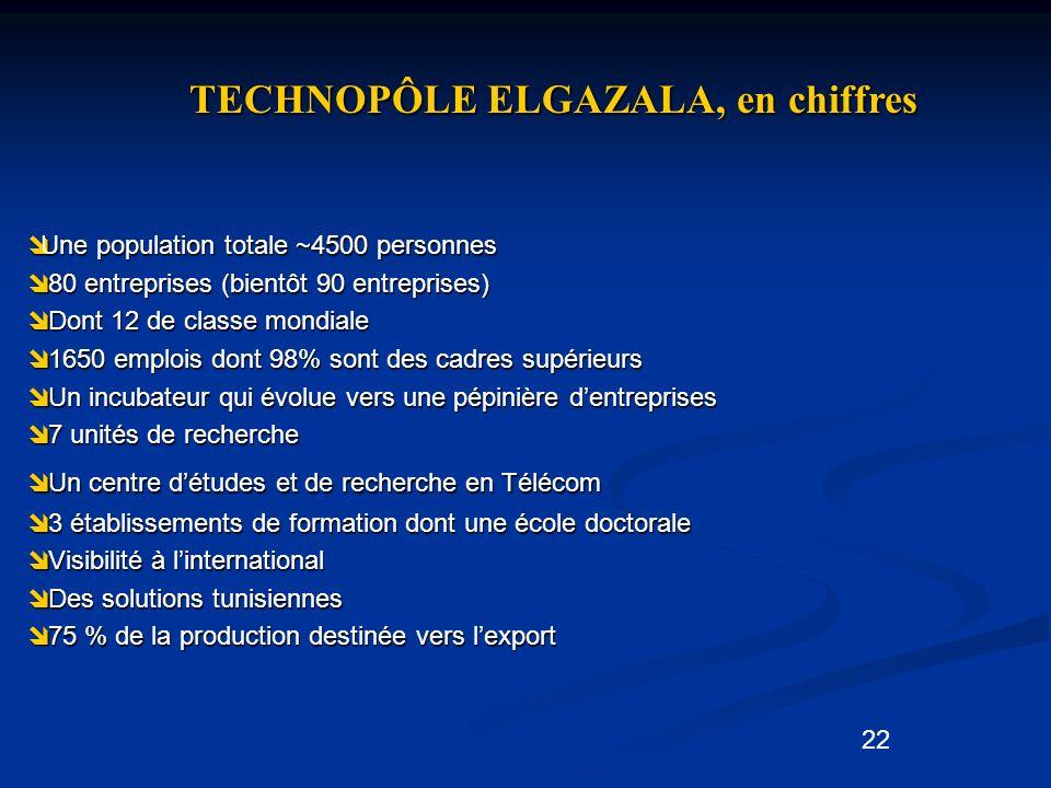 TECHNOPÔLE ELGAZALA, en chiffres