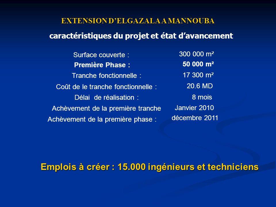 Emplois à créer : 15.000 ingénieurs et techniciens