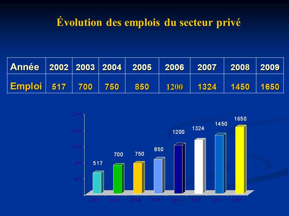 Évolution des emplois du secteur privé