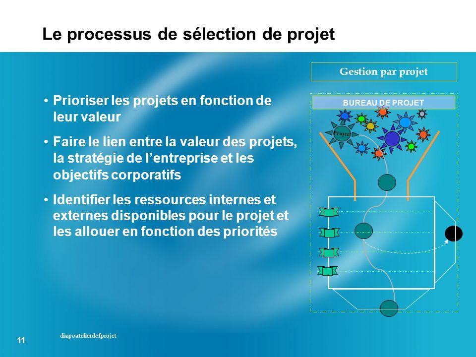 Le processus de sélection de projet
