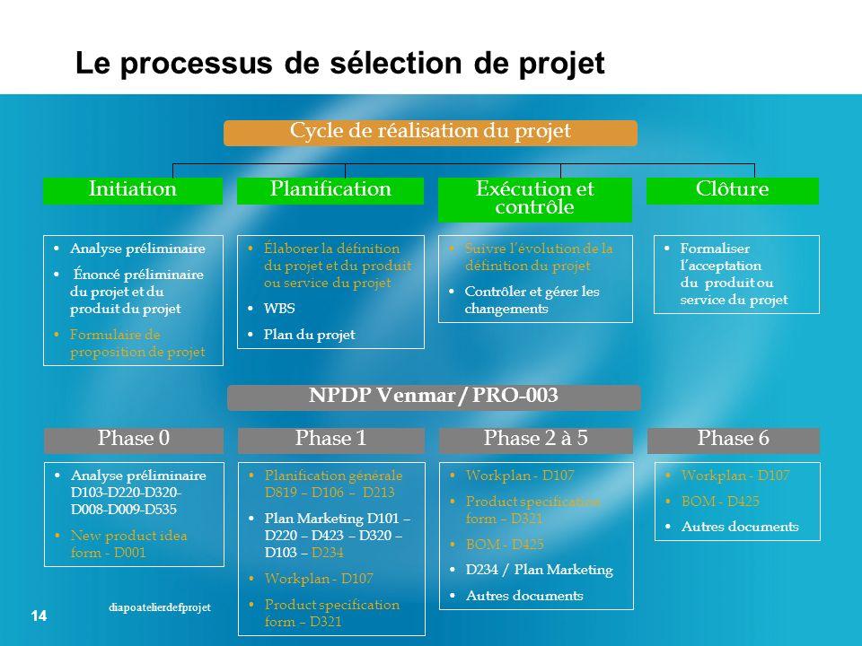 Cycle de réalisation du projet